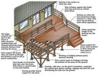Home improvement by building a deck
